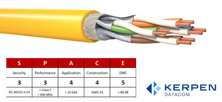 Category 7 S/FTP Cable